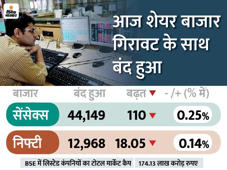GDP आंकड़ों से पहले बाजार नर्वस; सेंसेक्स 110 अंक गिरकर 44,149 पर बंद, लेकिन एनर्जी शेयरों में रही 14% तक की तेजी बिजनेस,Business - Dainik Bhaskar