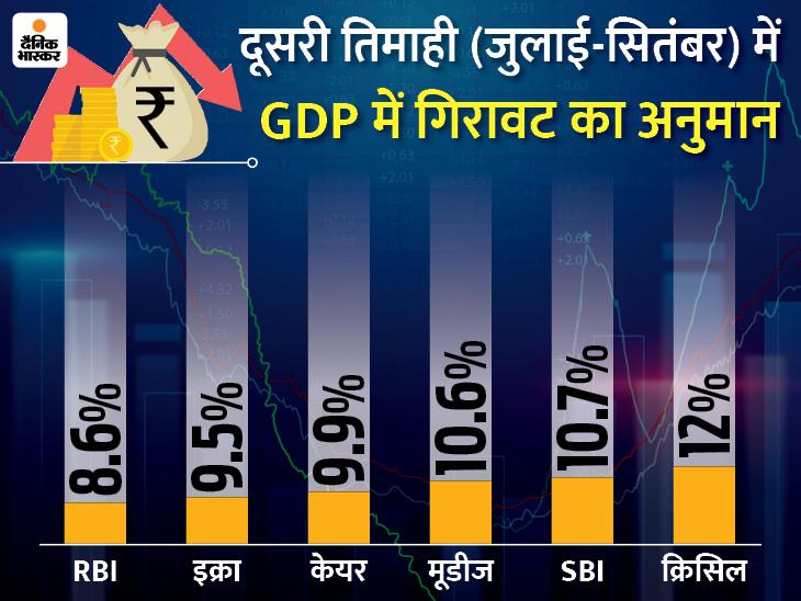 देश की अर्थव्यवस्था में दूसरी तिमाही में 8 से 11% की आ सकती है गिरावट|बिजनेस,Business - Dainik Bhaskar