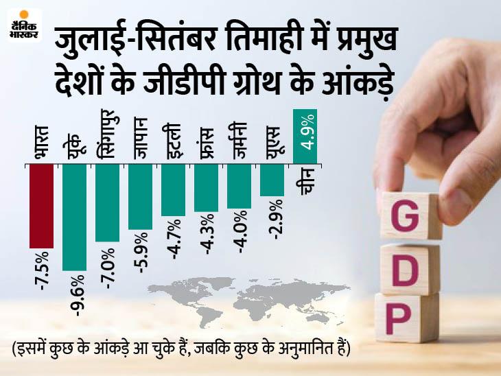 देश की अर्थव्यवस्था की ग्रोथ में दूसरी तिमाही में आई 7.5% की गिरावट, अनुमान 10.7% तक गिरावट का था|बिजनेस,Business - Dainik Bhaskar