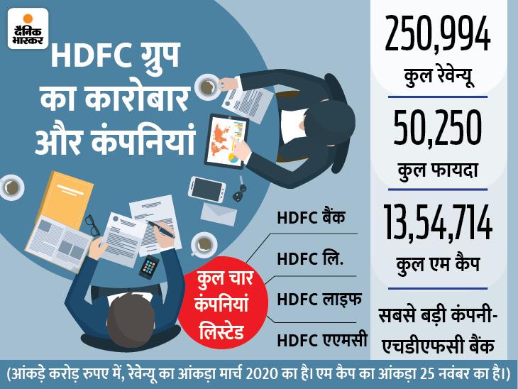 बिना ओनरशिप वाले ग्रुप का M-Cap बीएसई पर दूसरे नंबर पर, 2.51 लाख करोड़ का रेवेन्यू बिजनेस,Business - Dainik Bhaskar
