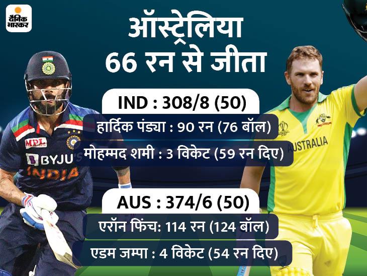 289 दिन बाद मैच खेलने उतरी टीम इंडिया, कोहली का सिडनी में खराब प्रदर्शन|क्रिकेट,Cricket - Dainik Bhaskar
