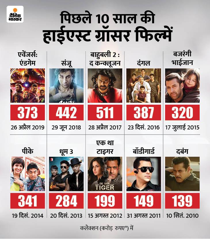 अगर पिछले 10 साल की तुलना करें तो ज्यादातर हाईएस्ट ग्रॉसर्स फिल्में जनवरी से नवंबर तक की रिलीज में से ही आई हैं। इन 10 सालों में दिसंबर में सिर्फ वही फिल्म हाईएस्ट ग्रॉसर रही, जिसमें आमिर खान लीड रोल में थे।