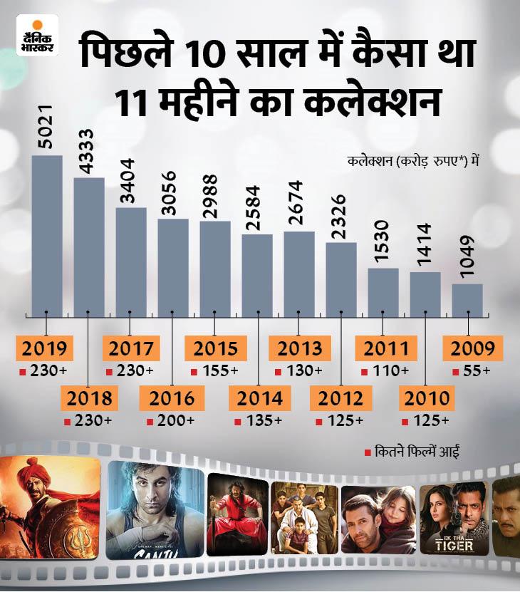 2020 में लॉकडाउन से पहले सिनेमाघर 73 दिन तक खुले रहे थे और लॉकडाउन के बाद इन्हें खुले हुए 34 दिन बीत चुके हैं। अब तक कुल कलेक्शन करीब 826 करोड़ रुपए हुआ है। वहीं, 65 से ज्यादा फिल्में रिलीज हो चुकी हैं।