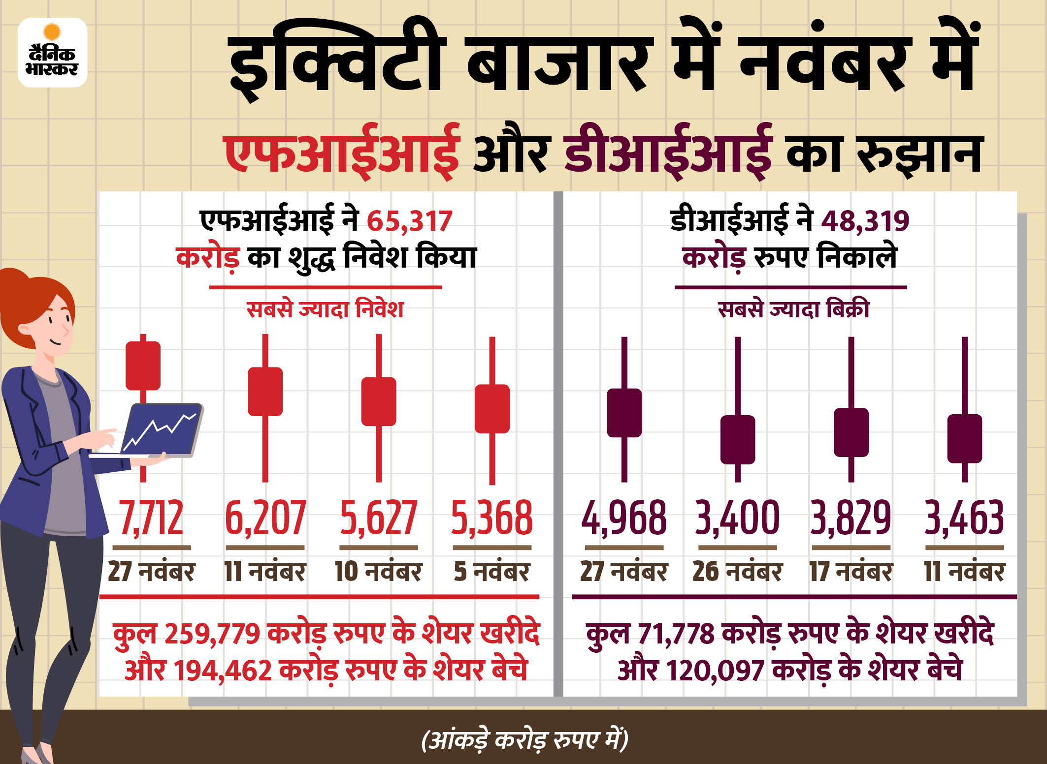 टॉप के 6 बाजारों में भारत एफआईआई का सबसे पसंदीदा बाजार, इस साल सबसे ज्यादा निवेश|बिजनेस,Business - Dainik Bhaskar
