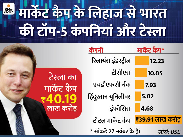 एलन मस्क की कंपनी का मार्केट कैप भारत की टॉप-5 कंपनियों के कुल मार्केट कैप से भी ज्यादा बिजनेस,Business - Dainik Bhaskar