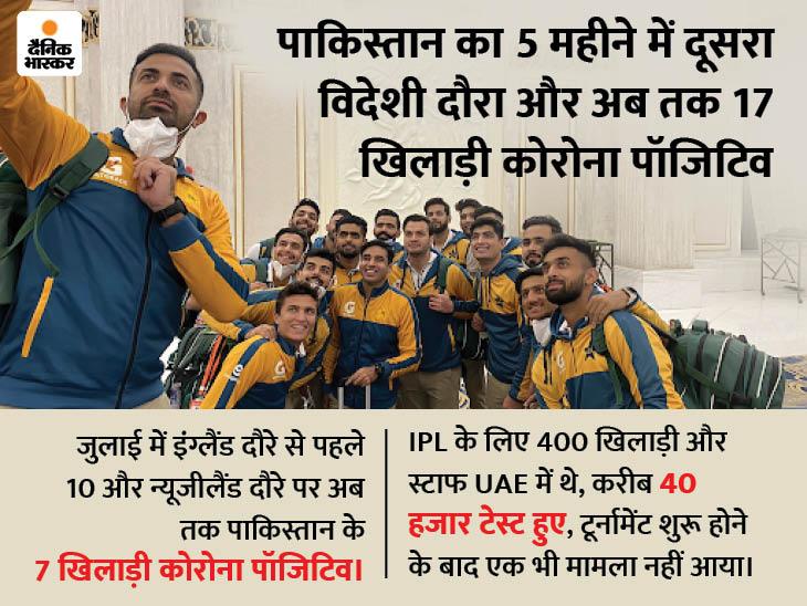 3 देशों और 13 हजार KM की यात्रा के बाद न्यूजीलैंड पहुंची पाकिस्तान टीम, फिर भी हेल्थ प्रोटोकॉल फॉलो नहीं किया|स्पोर्ट्स,Sports - Dainik Bhaskar