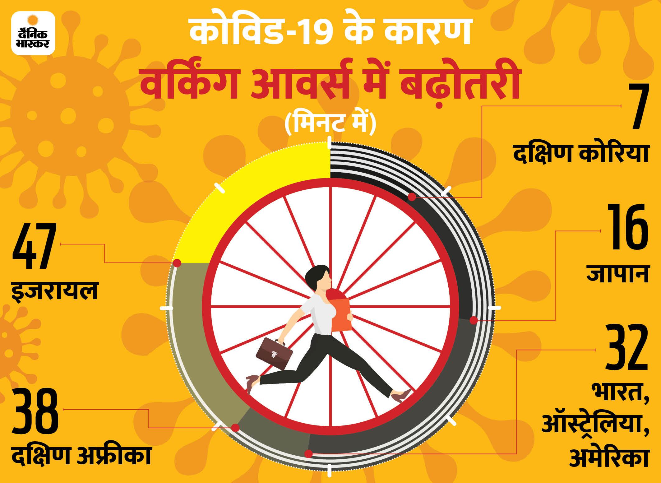 वर्क फ्रॉम होम के कारण भारतीयों के वर्किंग आवर्स में 32 मिनट की बढ़ोतरी, सुबह-शाम होता है ज्यादा काम बिजनेस,Business - Dainik Bhaskar