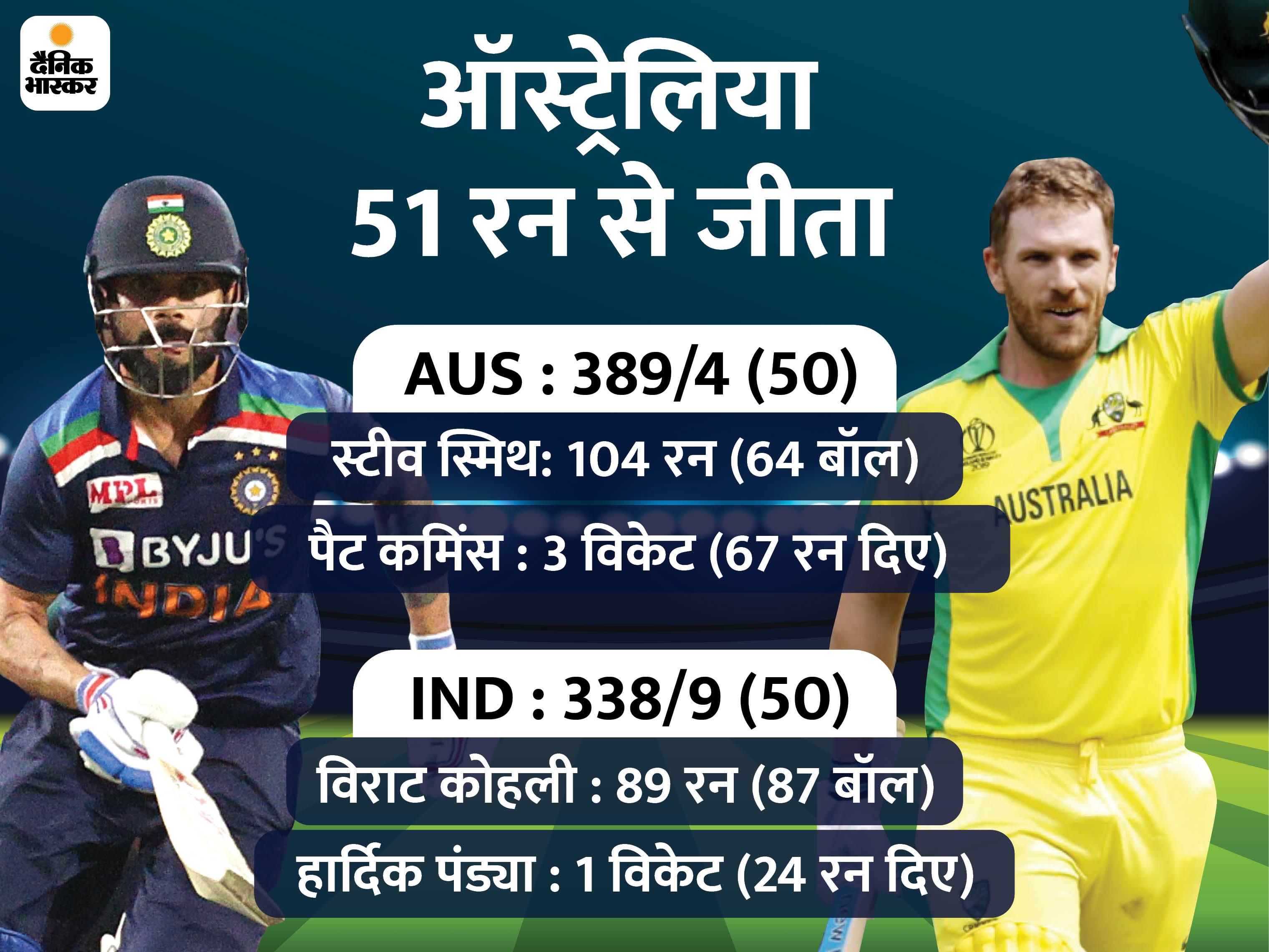 7 गेंदबाजों का इस्तेमाल किया, फिर भी ऑस्ट्रेलिया ने इंडिया के खिलाफ सबसे बड़ा स्कोर बनाया क्रिकेट,Cricket - Dainik Bhaskar
