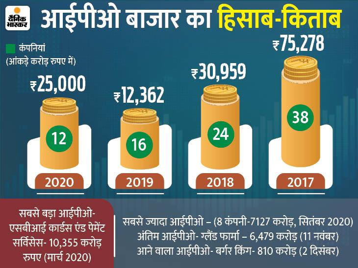 2018 और 2019 के आईपीओ का रिकॉर्ड इस महीने टूटेगा, दिसंबर में भी कई इश्यू आएंगे बिजनेस,Business - Dainik Bhaskar