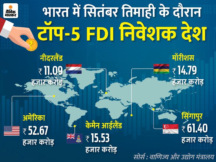 दूसरी तिमाही में अमेरिकी निवेश बढ़ा, जबकि सिंगापुर ने सबसे ज्यादा 61 हजार करोड़ रुपए का निवेश किया बिजनेस,Business - Dainik Bhaskar