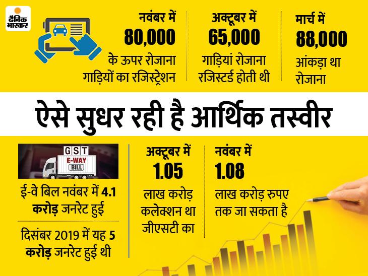 कोविड से पहले के स्तर पर पहुंची कई सेक्टर की मांग, सुधार में तेजी की उम्मीद बिजनेस,Business - Dainik Bhaskar