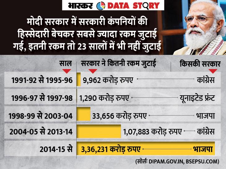 मोदी सरकार ने सरकारी कंपनियों की हिस्सेदारी बेचकर 3.36 लाख करोड़ रुपए जुटाए; इतने तो 23 सालों में भी नहीं आए थे एक्सप्लेनर,Explainer - Dainik Bhaskar