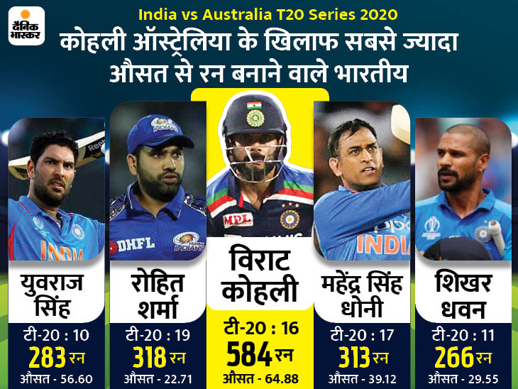 Ind Vs Aus T20 Sequence Since Yesterday Crew India Which Didn T Lose The Sequence In Australia For 12 Years Did A Clear Sweep 3 Zero Four Years In The Past Todaymynews