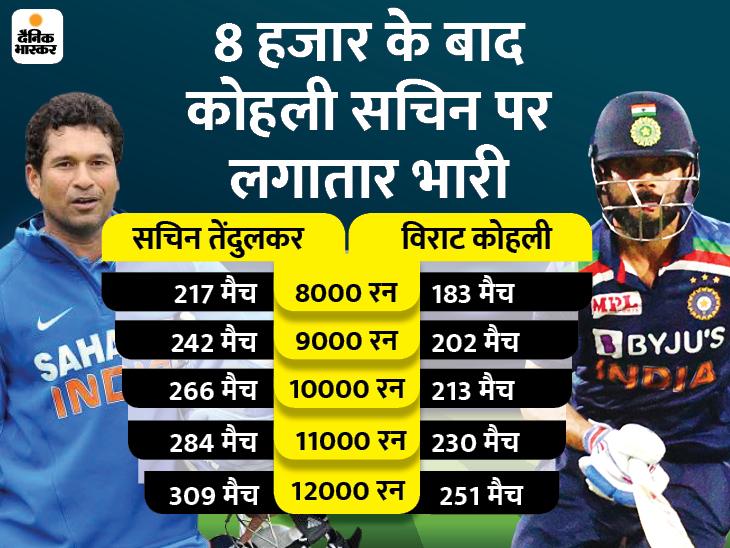 विराट ने सबसे तेज 12 हजार रन बनाए, सबसे कम पारियों में 10 हजार रन भी उन्हीं के नाम|क्रिकेट,Cricket - Dainik Bhaskar