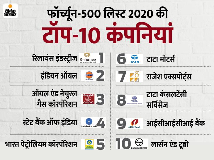 मुकेश अंबानी की रिलायंस इंडस्ट्रीज भारतीय कंपनियों में फिर टॉप पर, इंडियन ऑयल को लगातार दूसरे साल पछाड़ा बिजनेस,Business - Dainik Bhaskar