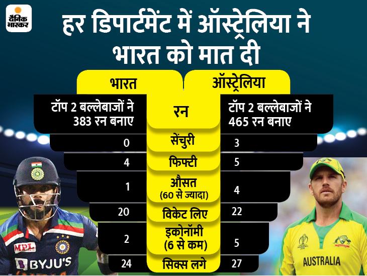 37 साल बाद स्पिनर्स का सबसे खराब प्रदर्शन, बैटिंग में भी पहले 4 विकेट के लिए बड़ी पार्टनरशिप नहीं|स्पोर्ट्स,Sports - Dainik Bhaskar