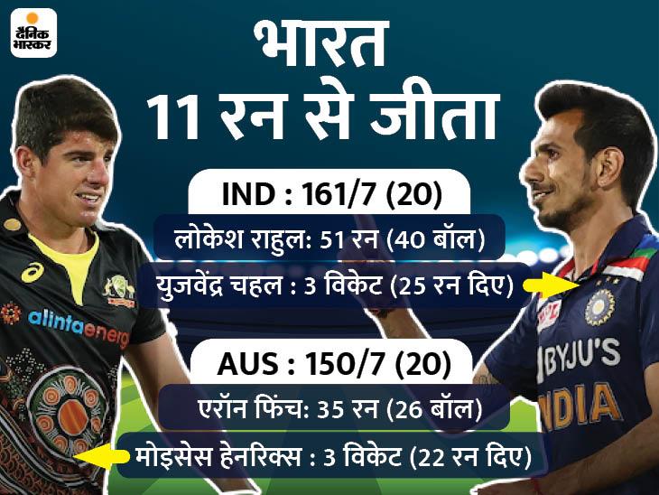 टीम इंडिया ने लगातार 8वां मैच जीता, ऑस्ट्रेलिया के खिलाफ 2 हार के बाद पहली जीत|क्रिकेट,Cricket - Dainik Bhaskar