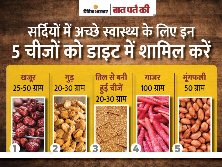 ठंड में 30% ज्यादा बर्न होती है कैलोरी, अच्छा रहता है डाइजेशन; जानें सेहत बनाने वाले 5 फूड|ज़रुरत की खबर,Zaroorat ki Khabar - Dainik Bhaskar