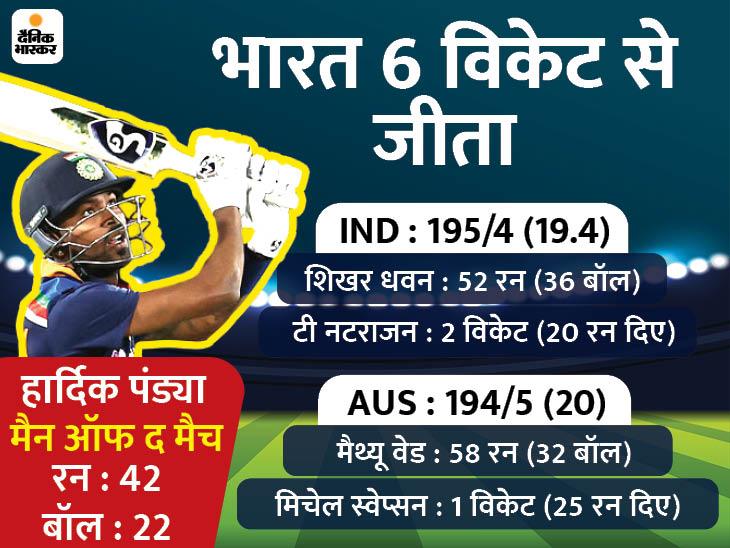 इंडिया लगातार 9 मैच जीतने वाली चौथी टीम, ऑस्ट्रेलिया में दूसरा सबसे बड़ा टारगेट चेज किया|क्रिकेट,Cricket - Dainik Bhaskar