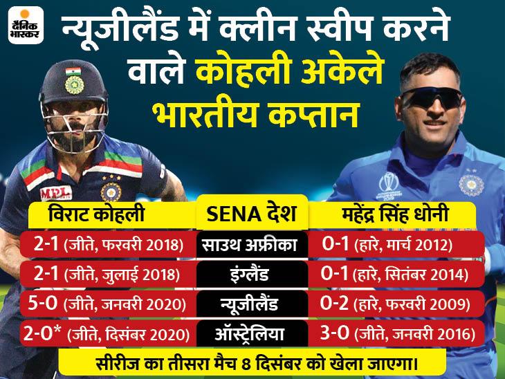 इंग्लैंड और ऑस्ट्रेलिया समेत SENA देशों में टी-20 सीरीज जीतने वाले अकेले कप्तान बने विराट|क्रिकेट,Cricket - Dainik Bhaskar
