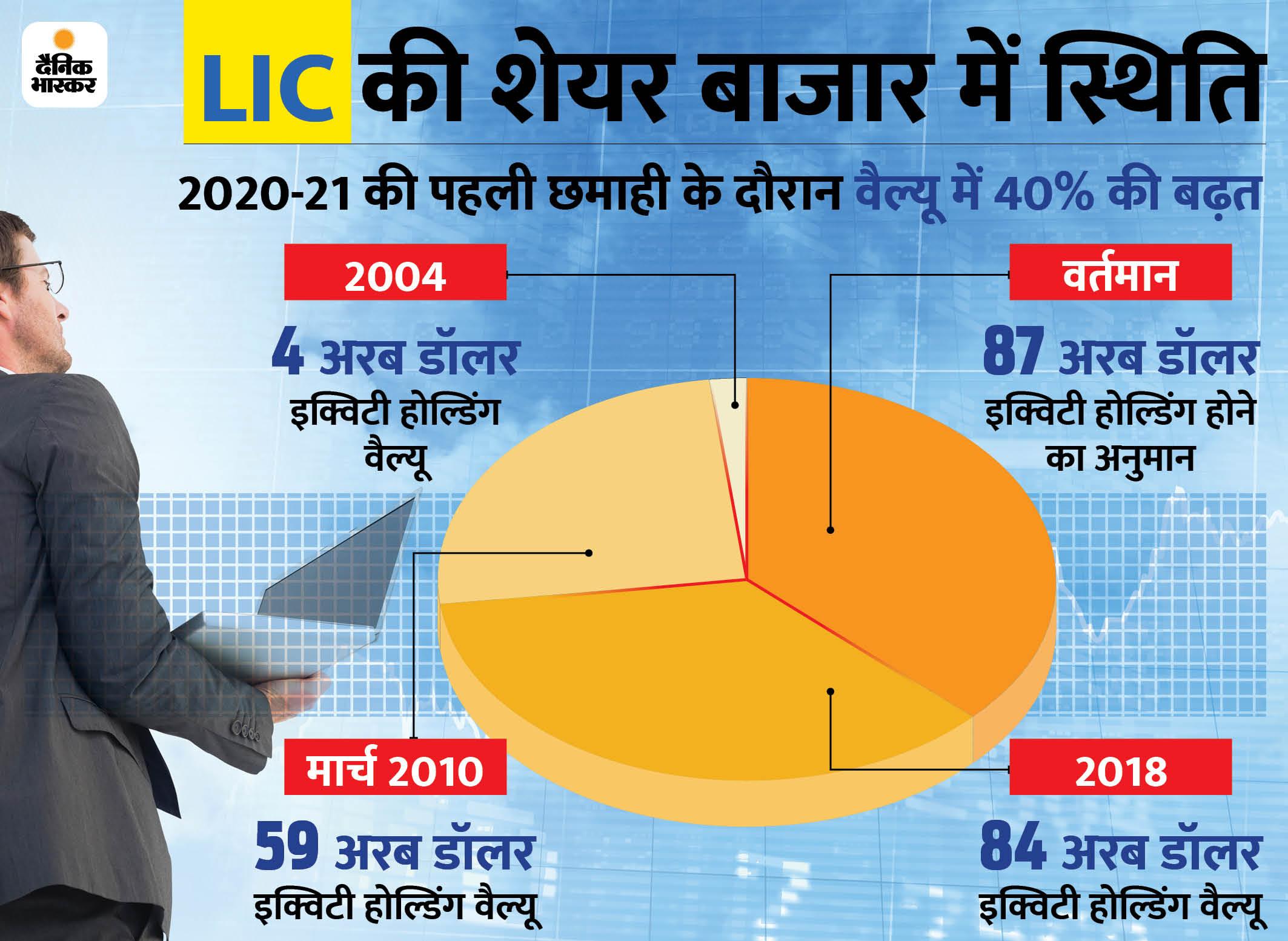 2018 की तुलना में LIC की इक्विटी होल्डिंग की कीमत में आई गिरावट|बिजनेस,Business - Dainik Bhaskar
