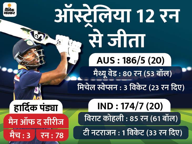 मैक्सवेल को 3 जीवनदान देना भारी पड़ा; टीम इंडिया ने लगातार 5वीं टी-20 सीरीज जीती|क्रिकेट,Cricket - Dainik Bhaskar