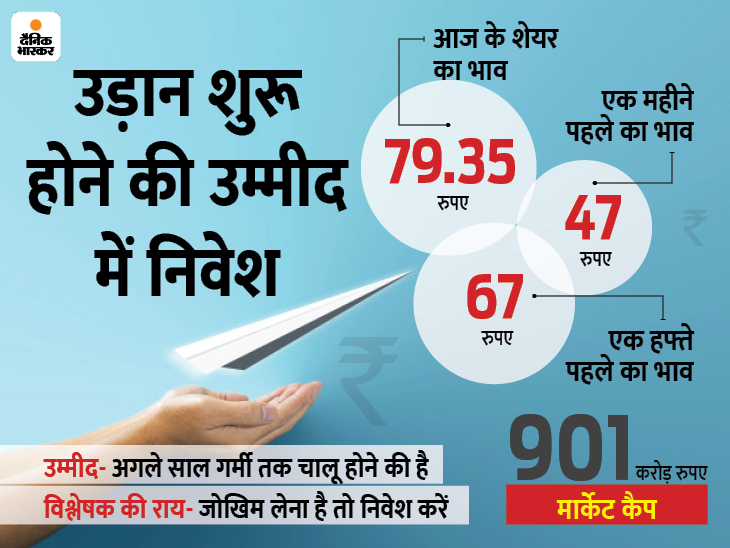 जेट एयरवेज की उड़ान अभी बाकी है, पर शेयरों में उछाल, अपर सर्किट के साथ 79 पर पहुंचा|बिजनेस,Business - Dainik Bhaskar