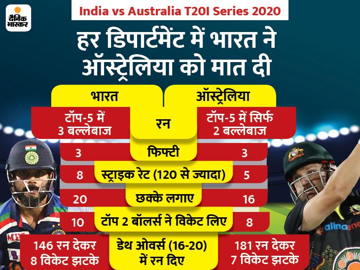 डेथ ओवर्स रहा टर्निंग पॉइंट, भारत ने ऑस्ट्रेलिया से ज्यादा रन बनाए और ज्यादा विकेट भी लिए स्पोर्ट्स,Sports - Dainik Bhaskar