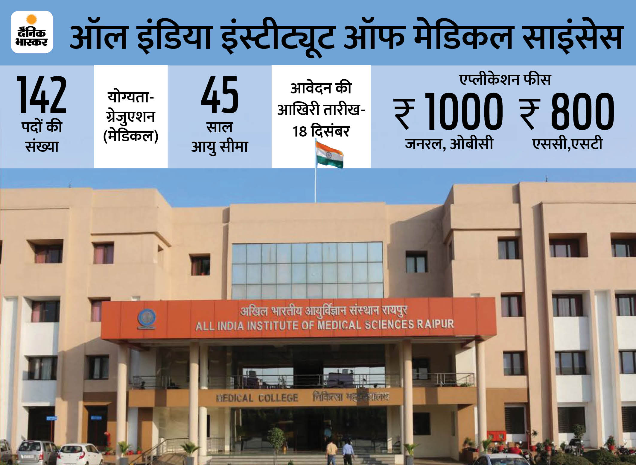 AIIMS, रायपुर ने सीनियर रेजिडेंट के 142 पदों पर भर्ती के लिए जारी किया नोटिफिकेशन, 18 दिसंबर तक ऑनलाइन करें आवेदन करिअर,Career - Dainik Bhaskar