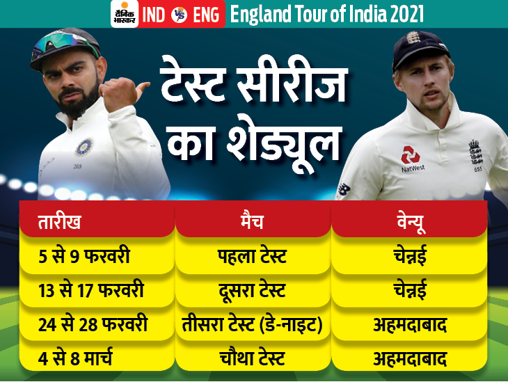 देश में 10 महीने बाद क्रिकेट की वापसी, 5 फरवरी से टेस्ट, 12 मार्च से टी-20 और 23 मार्च से वनडे सीरीज|स्पोर्ट्स,Sports - Dainik Bhaskar