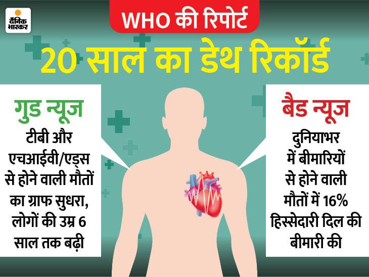दुनिया में मौत की सबसे बड़ी वजह दिल की बीमारी, इससे 20 साल में 20 लाख से अधिक जानें गईं|लाइफ & साइंस,Happy Life - Dainik Bhaskar
