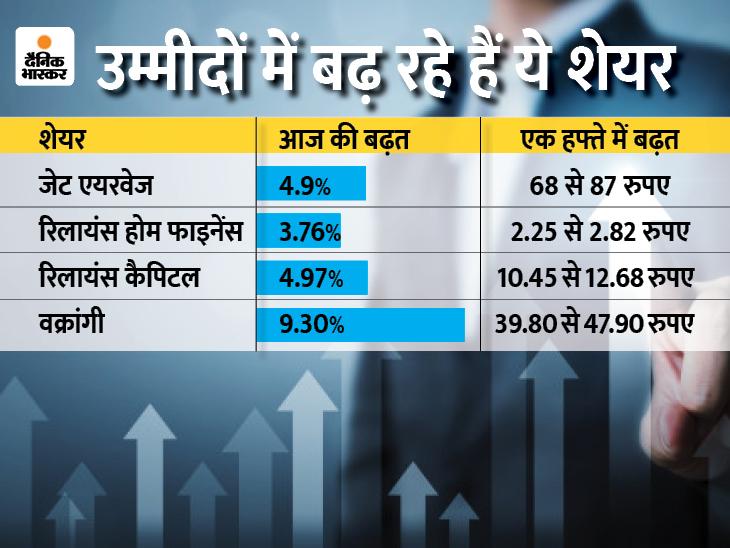 नए निवेशक फिर जोखिम वाले शेयरों में जम कर दांव लगाने में जुटे|बिजनेस,Business - Dainik Bhaskar
