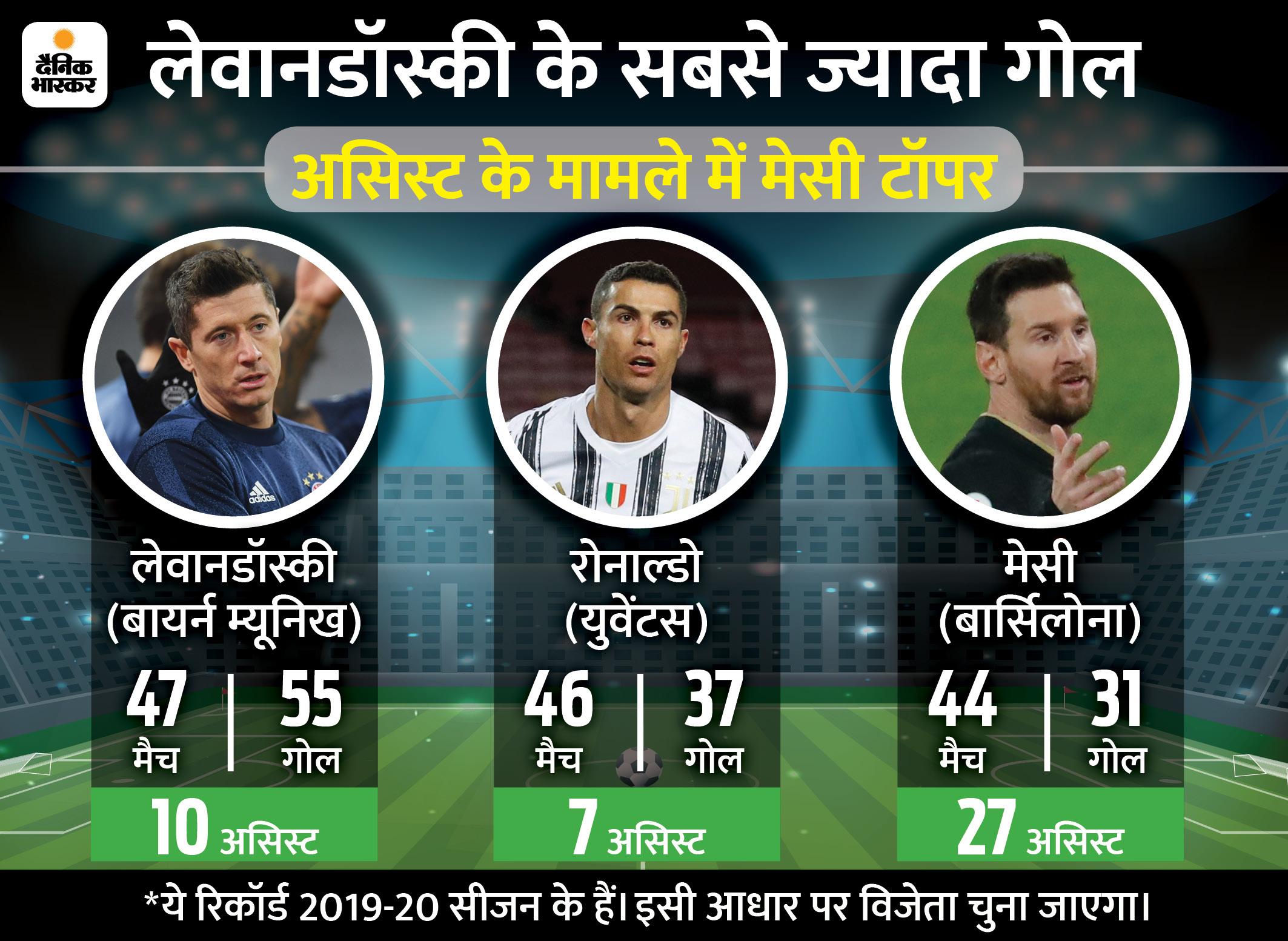बेस्ट प्लेयर के लिए लेवानडॉस्की को रोनाल्डो और मेसी की चुनौती, 17 दिसंबर को दिए जाएंगे अवॉर्ड स्पोर्ट्स,Sports - Dainik Bhaskar