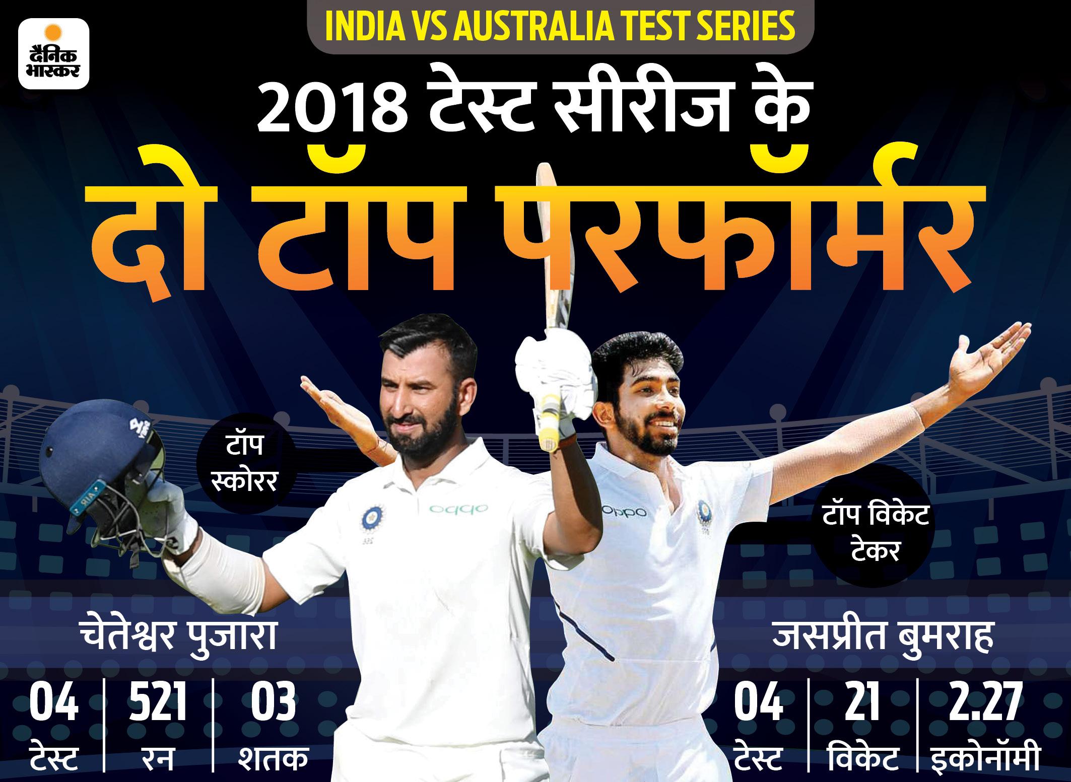 2018 की विनर टीम के टॉप-2 विकेट टेकर और 5 बल्लेबाज फिर टीम इंडिया में, कोहली-रोहित साथ नहीं खेलेंगे|क्रिकेट,Cricket - Dainik Bhaskar
