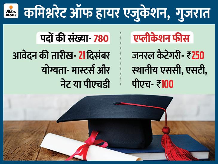 डिपार्टमेंट ऑफ एजुकेशन, गुजरात ने असिस्टेंट प्रोफेसर के 780 पदों पर भर्ती के लिए मांगे आवेदन, 21 दिसंबर लास्ट डेट|करिअर,Career - Dainik Bhaskar
