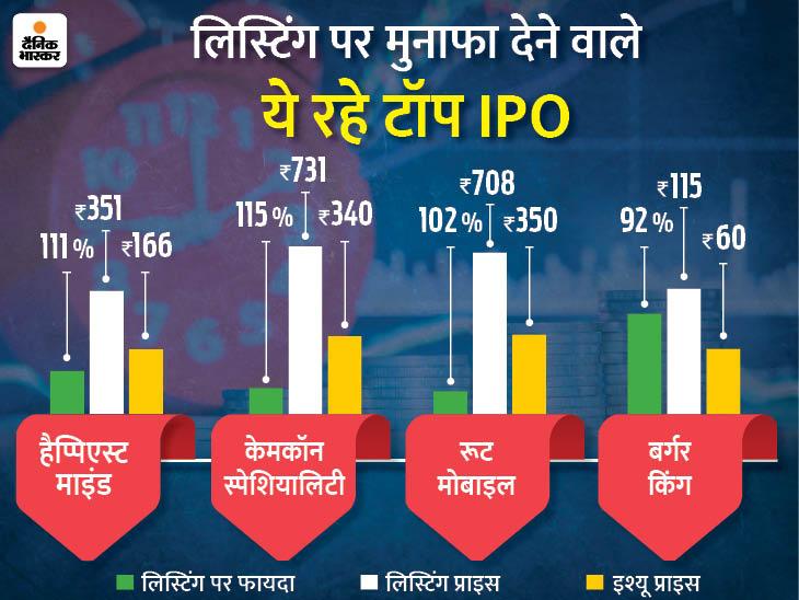बर्गर किंग IPO लिस्टिंग पर बना किंग, 8 दिन में निवेशकों को दिया 92% फायदा|बिजनेस,Business - Dainik Bhaskar