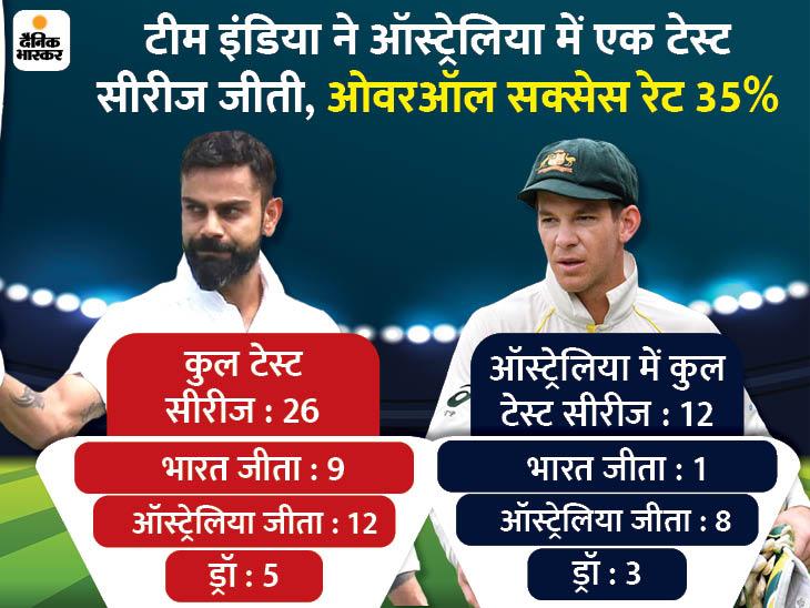 टीम इंडिया के पास ऑस्ट्रेलिया से पहली बार लगातार 3 टेस्ट सीरीज जीतने का मौका|क्रिकेट,Cricket - Dainik Bhaskar