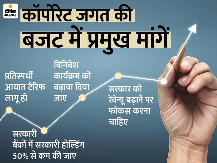 व्यक्तिगत इनकम टैक्स में कटौती हो और कॉर्पोरेट को बैंकिंग लाइसेंस दिया जाए बिजनेस,Business - Dainik Bhaskar