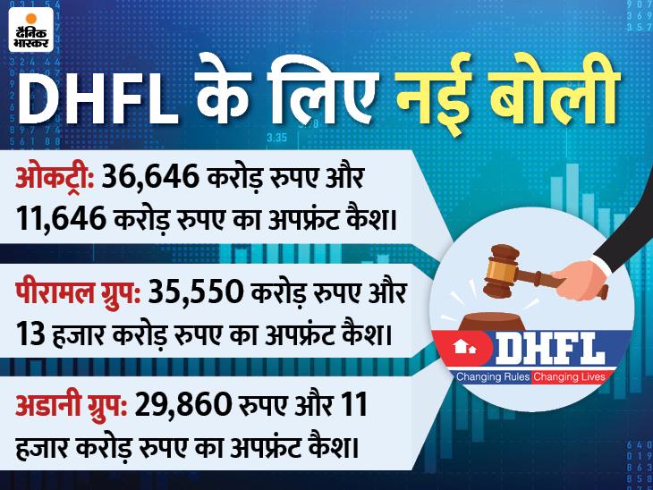 ओकट्री ने लगाई सबसे बड़ी 36,646 करोड़ रुपए की बोली, अडानी ग्रुप तीसरे नंबर पर फिसला|बिजनेस,Business - Dainik Bhaskar