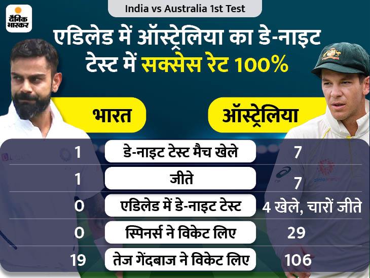 दोनों टीमें अब तक पिंक बॉल टेस्ट नहीं हारीं; टीम इंडिया विदेश में पहला डे-नाइट टेस्ट खेलने उतरेगी स्पोर्ट्स,Sports - Dainik Bhaskar