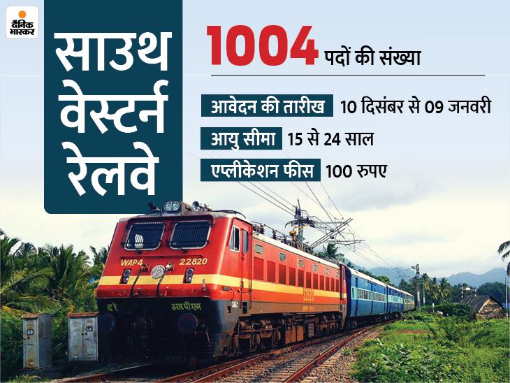 साउथ वेस्टर्न रेलवे ने अप्रेंटिस के कुल 1004 पदों पर भर्ती के लिए मांगे आवेदन, 09 जनवरी तक आवेदन कर सकते हैं 10वीं पास कैंडिडेट्स|करिअर,Career - Dainik Bhaskar