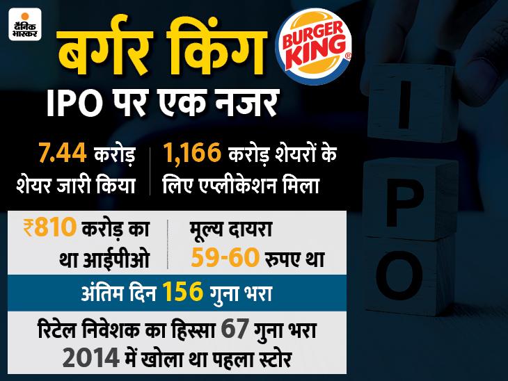 3 दिनों में 3 गुना रिटर्न दिया बर्गर किंग के शेयर ने, रोज अपर सर्किट पर बंद|बिजनेस,Business - Dainik Bhaskar
