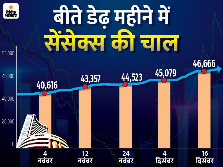 सेंसेक्स 46,666 और निफ्टी 13,682 के रिकॉर्ड हाई पर बंद, BSE का मार्केट कैप भी पहली बार 185 लाख करोड़ के पार बिजनेस,Business - Dainik Bhaskar