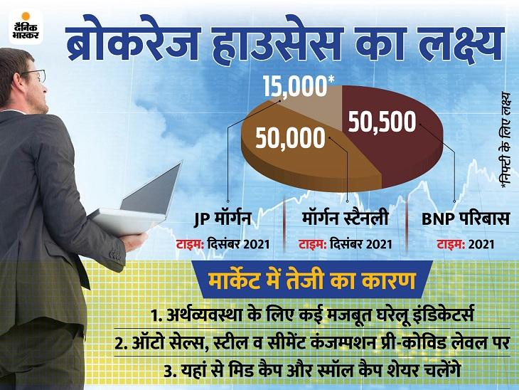 शेयर बाजार में बनेंगे और भी रिकॉर्ड, जानिए क्या कहते हैं ग्लोबल ब्रोकरेज हाउसेस|बिजनेस,Business - Dainik Bhaskar