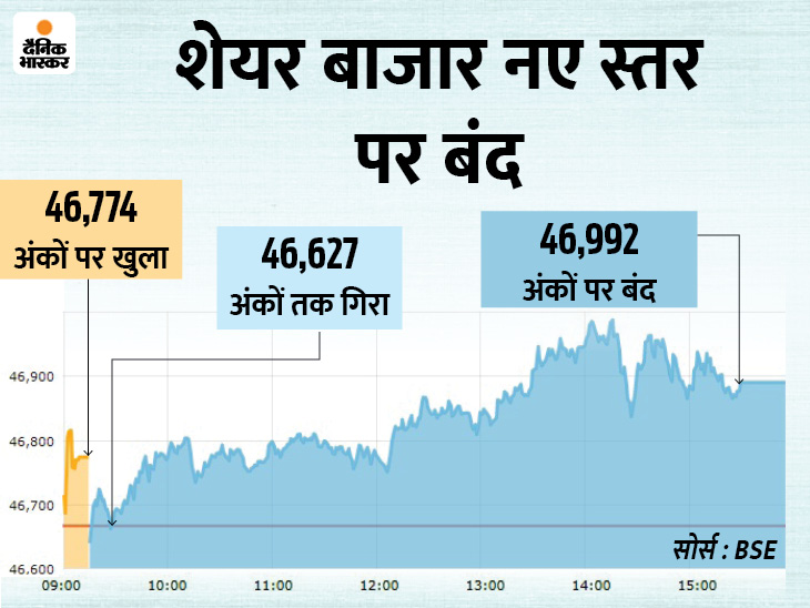 सेंसेक्स 47 हजार के करीब पहुंचा; बर्गर किंग का शेयर 10% नीचे बंद बिजनेस,Business - Dainik Bhaskar