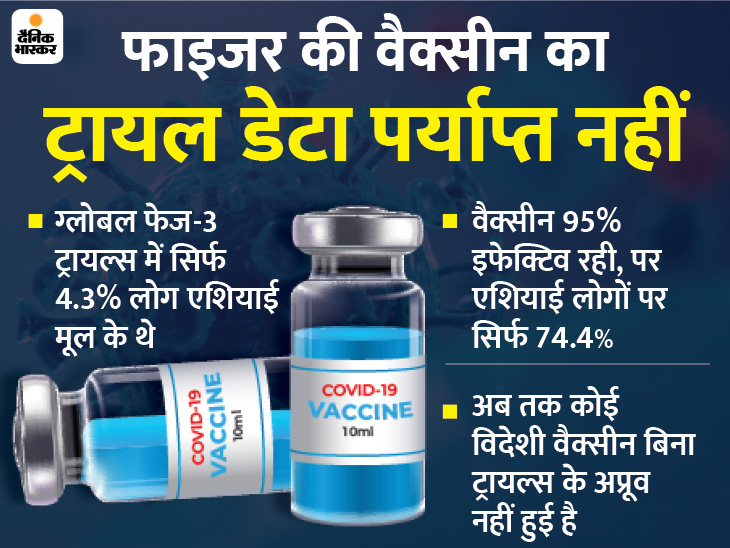 फाइजर की वैक्सीन को अप्रूवल देने से पहले लोकल ट्रायल्स के लिए कह सकता है भारत कोरोना - वैक्सीनेशन,Coronavirus - Dainik Bhaskar