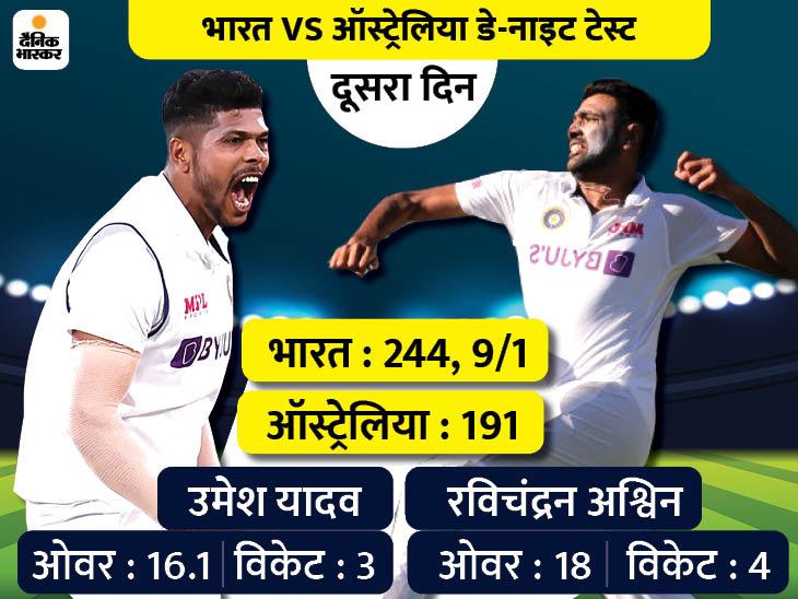 भारत को 62 रन की बढ़त; पिंक बॉल टेस्ट में पहली बार फर्स्ट इनिंग में लीड नहीं ले पाया ऑस्ट्रेलिया क्रिकेट,Cricket - Dainik Bhaskar