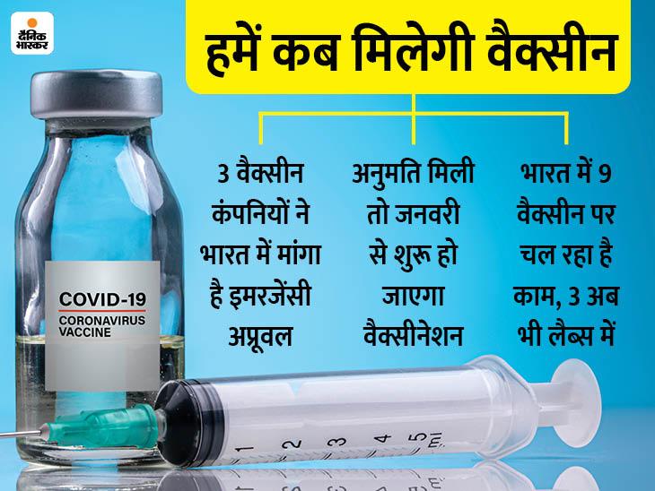 फाइजर, सीरम और भारत बायोटेक ने मांगा इमरजेंसी अप्रूवल; जनवरी से शुरू होगा वैक्सीनेशन|कोरोना - वैक्सीनेशन,Coronavirus - Dainik Bhaskar