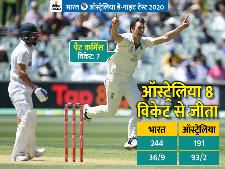 कोहली पहली बार टॉस जीतकर मैच हारे, भारत ने एक पारी में अब तक का सबसे कम स्कोर भी बनाया क्रिकेट,Cricket - Dainik Bhaskar