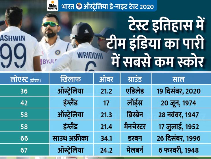 दूसरी पारी में भारतीय बल्लेबाज दहाई का आंकड़ा नहीं छू सके, टेस्ट इतिहास में टीम इंडिया का सबसे कम स्कोर स्पोर्ट्स,Sports - Dainik Bhaskar